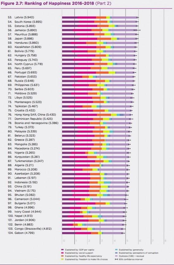 世界幸福度ランキング2019日本は58位、過去最下位で考えること